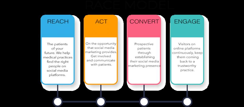 Social Media Marketing 4 Social Media Marketing Social Media Marketing
